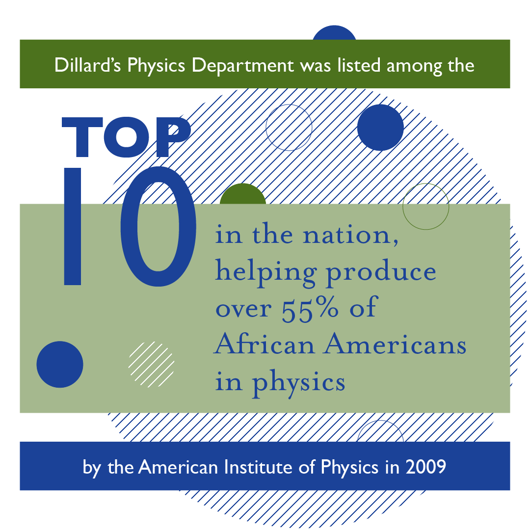 Our physics department underwent another major change in 1998, when Presidential Professor Abdalla Darwish started our program in optics and nanocomposite materials. This program expanded to include major research projects supported by the Air Force Office of Scientific Research (AFOSR), the Army Research Office, and the Army Research Laboratory.